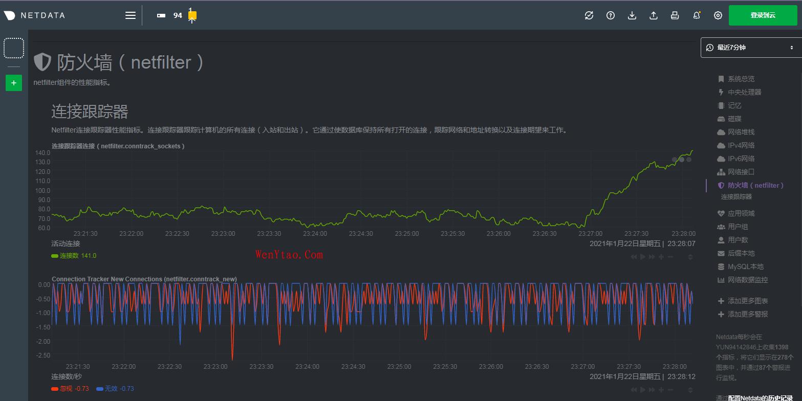 最新Netdata1.28版本安装以及汉化和使用(Linux 性能实时监测工具) 最新Netdata1.28版本安装 Netdata安装以及汉化 Linux下netdata中文版安装以及汉化 Netdata安装 第3张