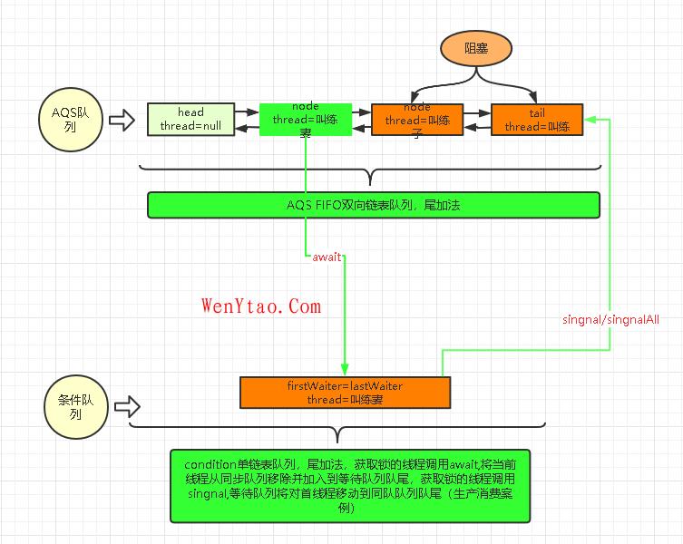 【转载】核酸检测:让我明白AQS原理,【转载】核酸检测:让我明白AQS原理 条件队列 可中断 独占锁 共享锁 aqs 核酸检测 第9张,条件队列,可中断,独占锁,共享锁,aqs,核酸检测,第9张