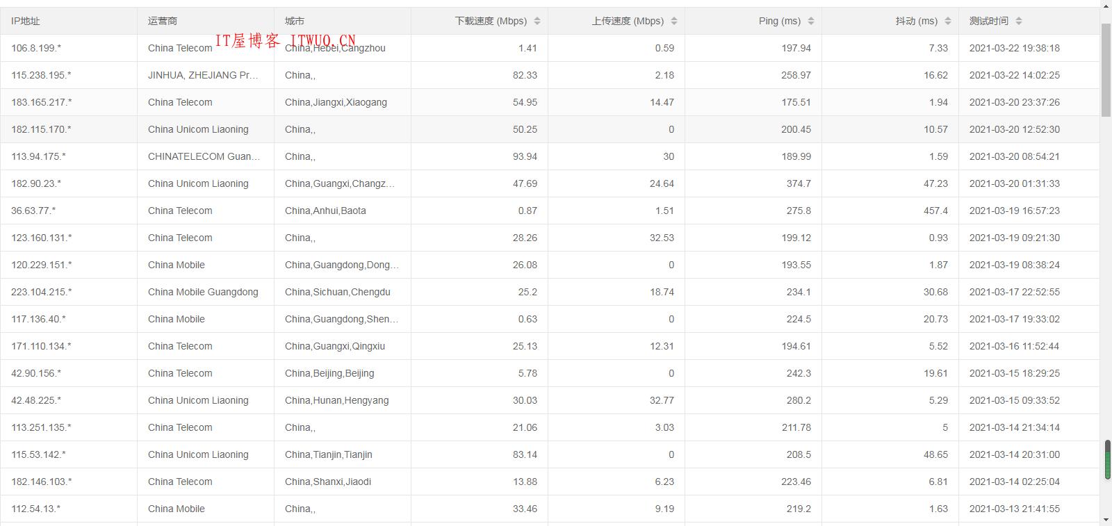 speedtest-x 网站服务器网络测试源码, speedtest-x 网站服务器网络测试源码 测速 MySQL 速度 网站测试 网站服务器 程序测试 网站服务器网络测试 第2张,测速,MySQL,速度,网站测试,网站服务器,程序测试,speedtest-x,网站服务器网络测试,第2张