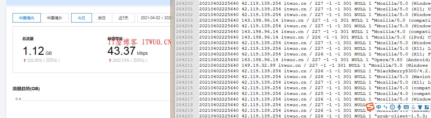 近期,腾讯云CDN团队发现部分域名出现非正常的业务访问,造成了较大的流量和带宽消耗,同时产生了远超平时的高额账单。建议您关注此类情况的 应对措施,避免潜在风险。