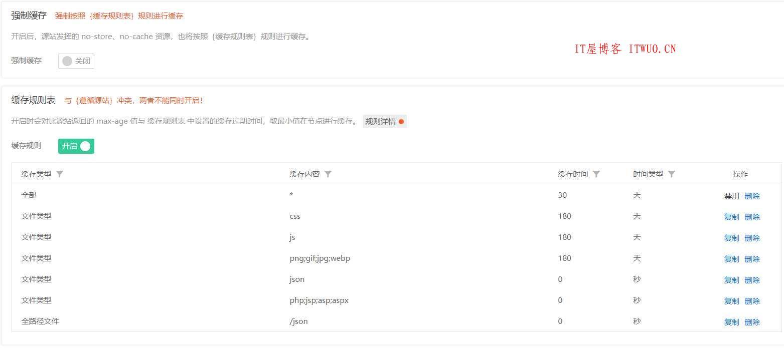 近期,腾讯云CDN团队发现部分域名出现非正常的业务访问,造成了较大的流量和带宽消耗,同时产生了远超平时的高额账单。建议您关注此类情况的 应对措施,避免潜在风险。 防盗链配置 分布式 DDoS 清洗 CC 自适应识别 智能 WAF 防护 BOT 行为分析 IP 黑白名单配置 访问限频配置 带宽封顶配置 CDN 带宽 VIP 第16张