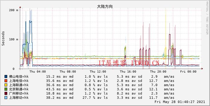 Smokeping + Nginx 一键脚本:监测服务器网络