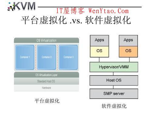 什么是VPS母鸡?切割vps母鸡虚拟化技术xen、vmware、kvm、hyper-v哪个好?