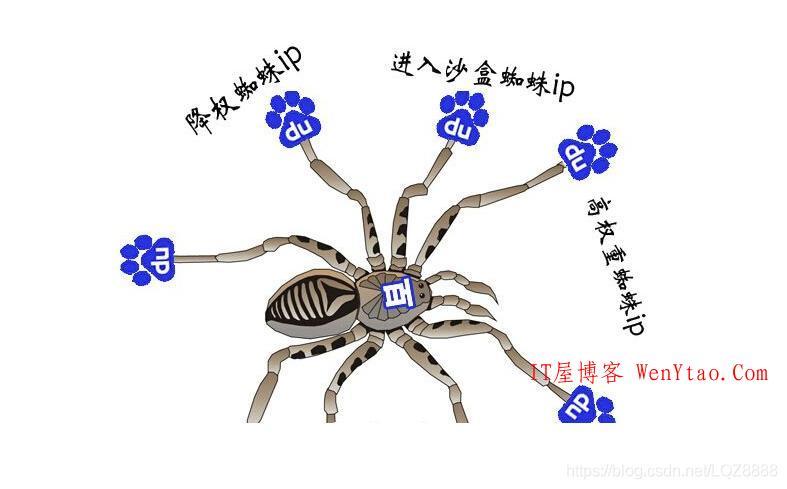 百度蜘蛛(BaiduSpider)IP段详细情况介绍